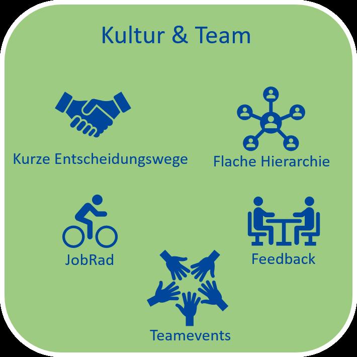 Kultur&Team